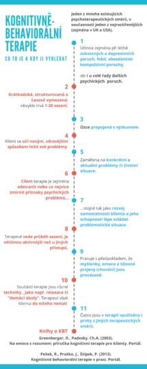 KBT - Kognitivně behaviorální terapie